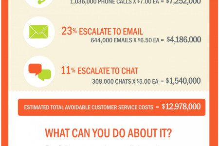 Example: Top of the Funnel B2B Infographic to Raise Awareness with Prospective Buyers Infographic