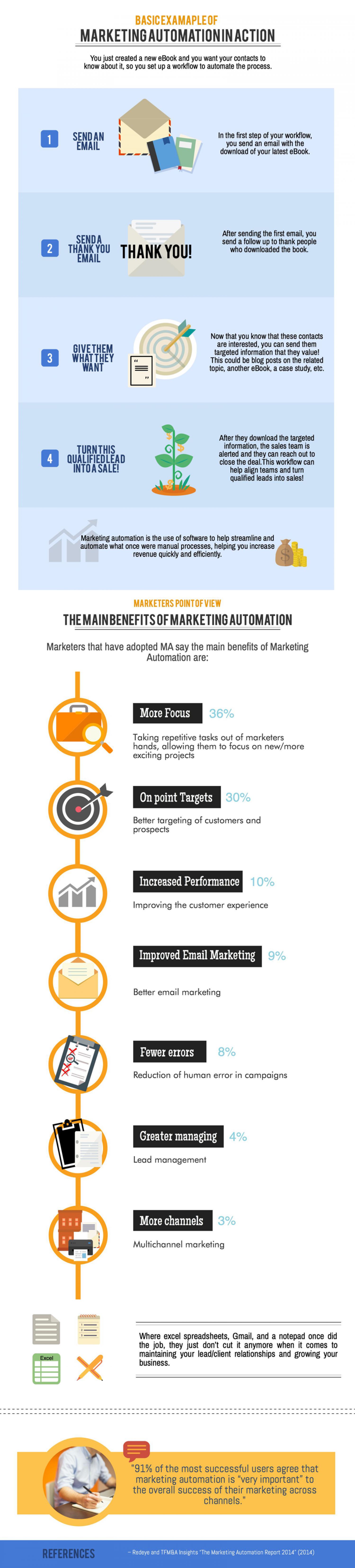 Examples & Benefits of Marketing Automation Infographic