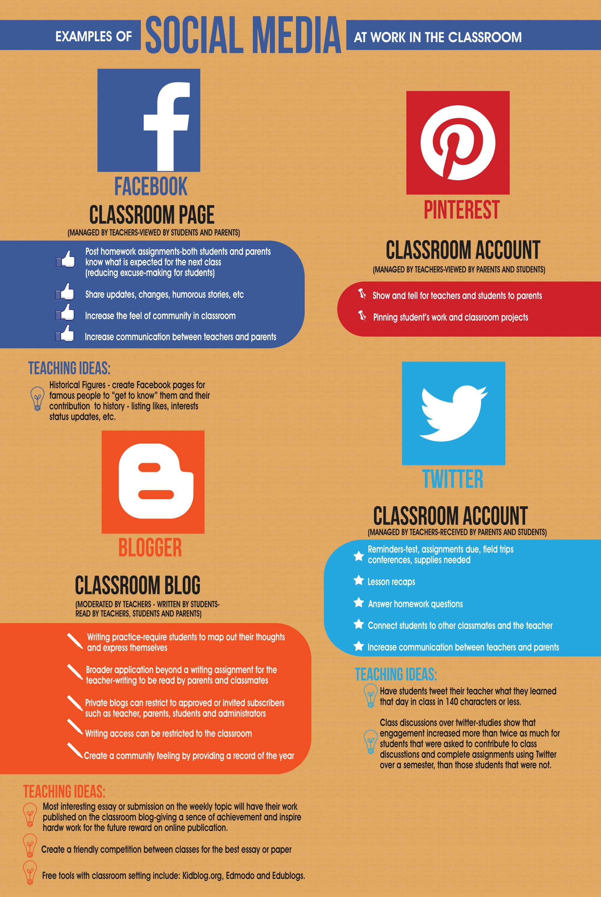 examples of social media in the classroom visually