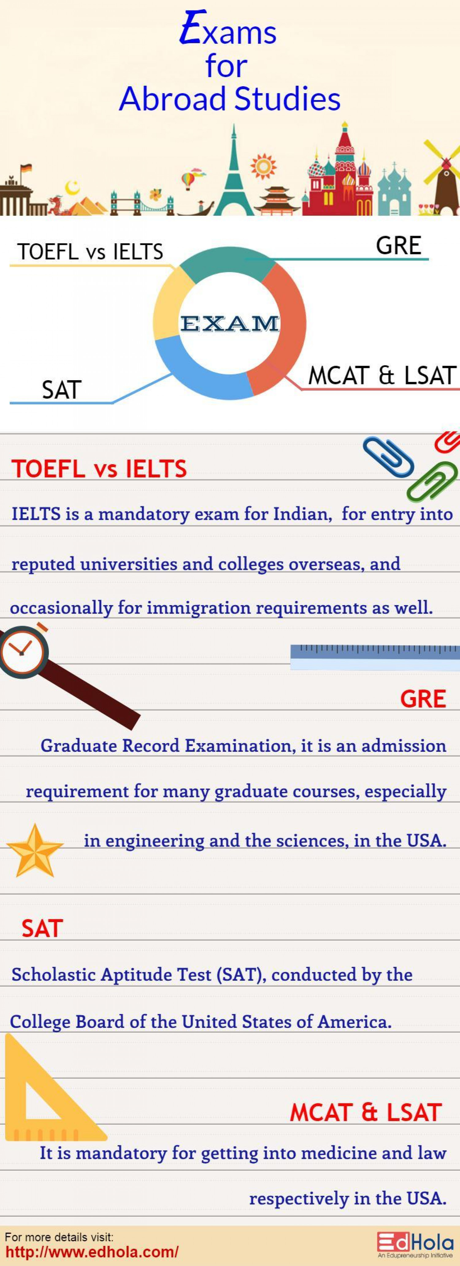 Exams to fight for Study Abroad Infographic