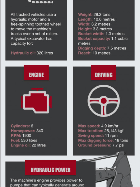 Excavators & Their Hydraulic Components Infographic
