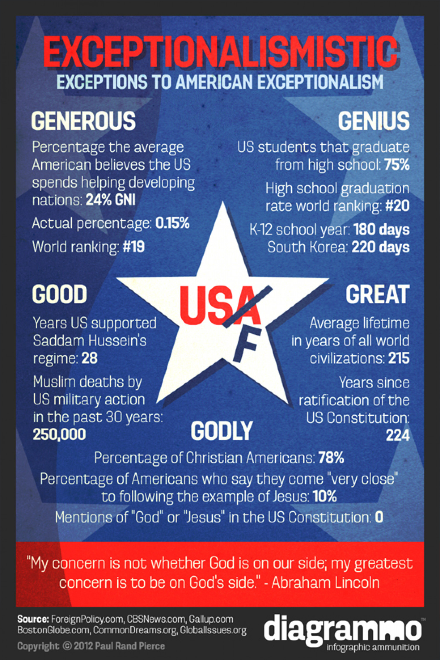 Exceptions to American Exceptionalism Infographic
