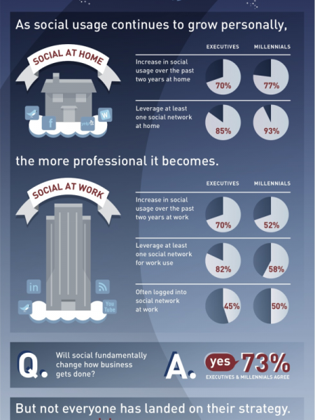 Execs Make Jump To Social Infographic
