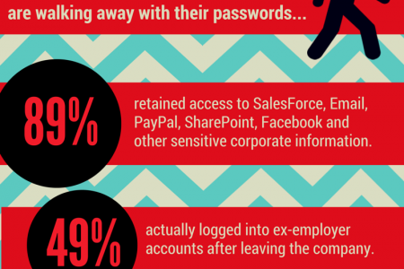 Ex-employees are walking away with their passwords... Infographic