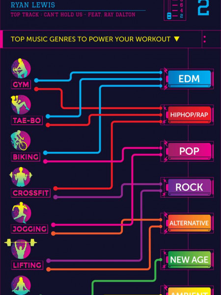 Exercise Playlist Infographic Infographic