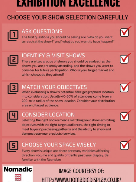 Exhibition Excellence - Choose Your Show Selection Carefully Infographic
