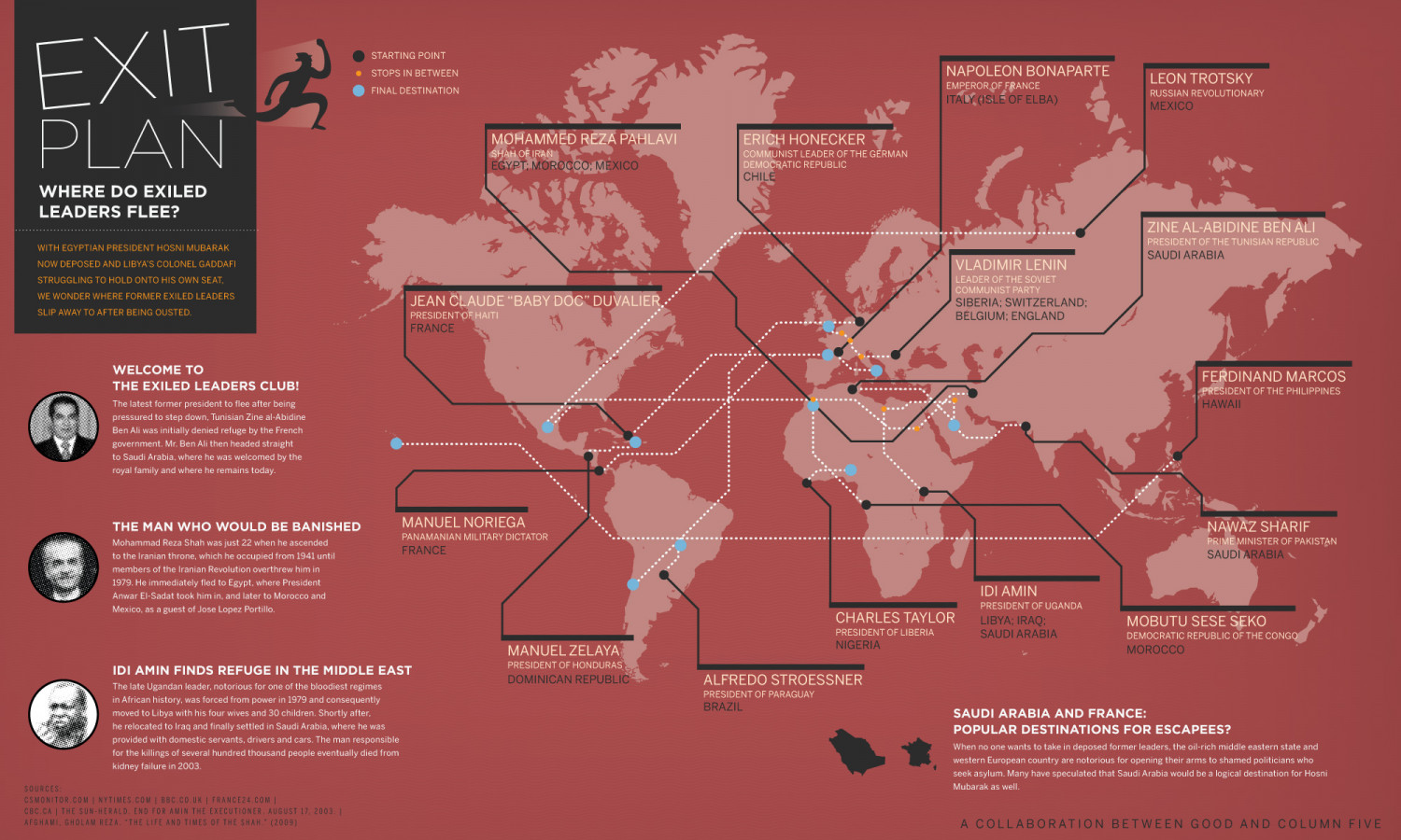 Exit Plan: Where Do Exiled Leaders Flee? Infographic