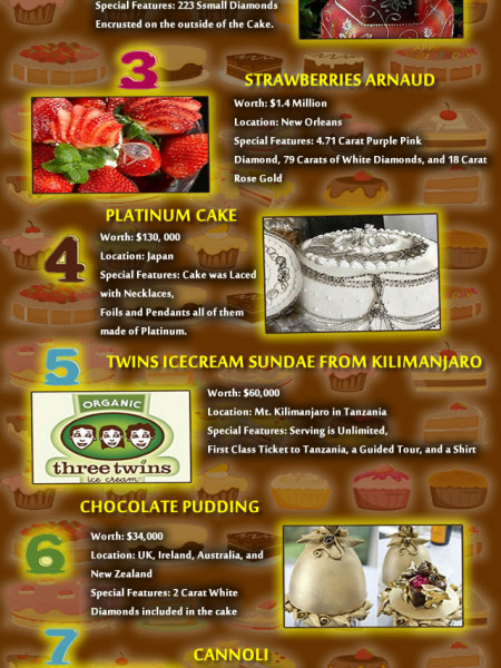 Expensive Desserts Infographic