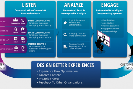 Experience Analytics Infographic