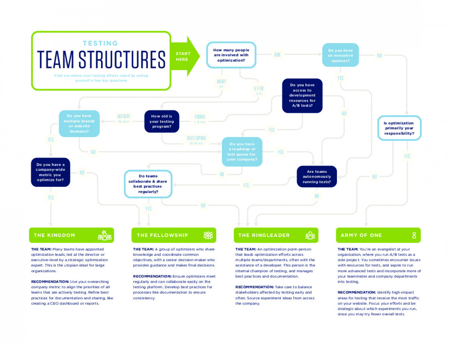 Experience Optimization Testing Team Structures Infographic