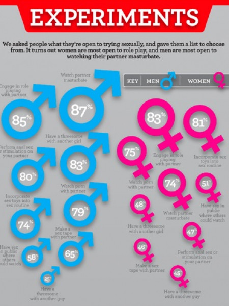 Love and sex are NOT the same thing! Infographic