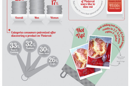 Expinential Potential for Restaurants & Food Brands Infographic