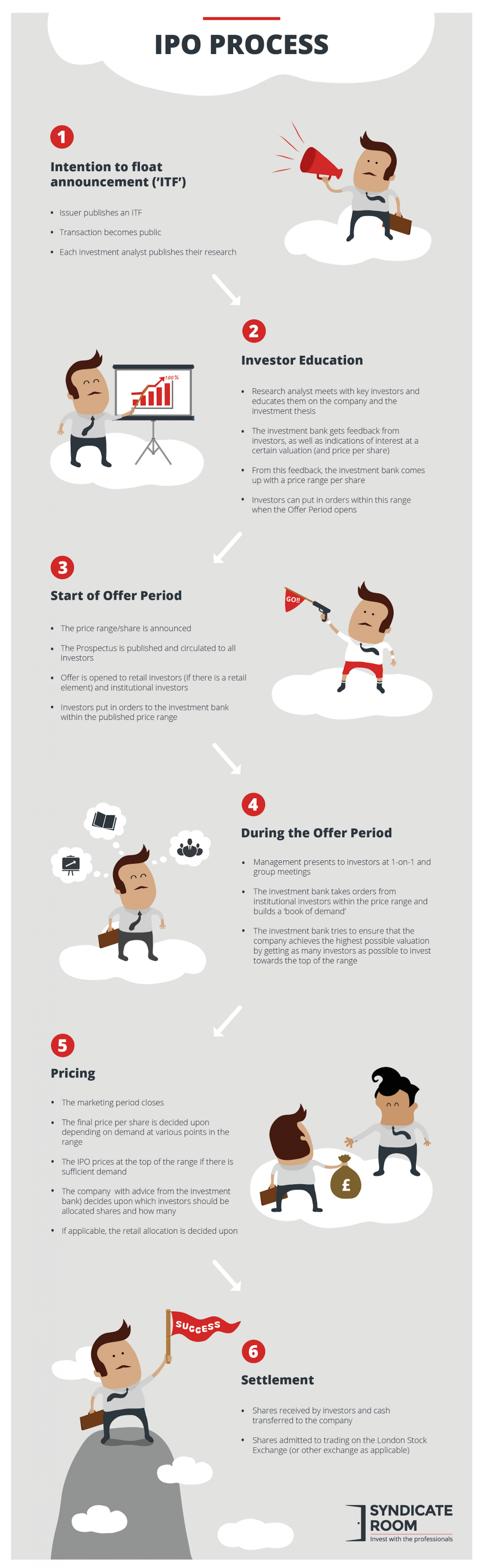 Explaining the IPO Process Infographic