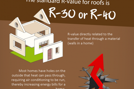 """Explaining what """"R-Value"""" means and why it's important Infographic"""