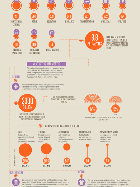 Exploding Data — The Potential Of Big Data Infographic