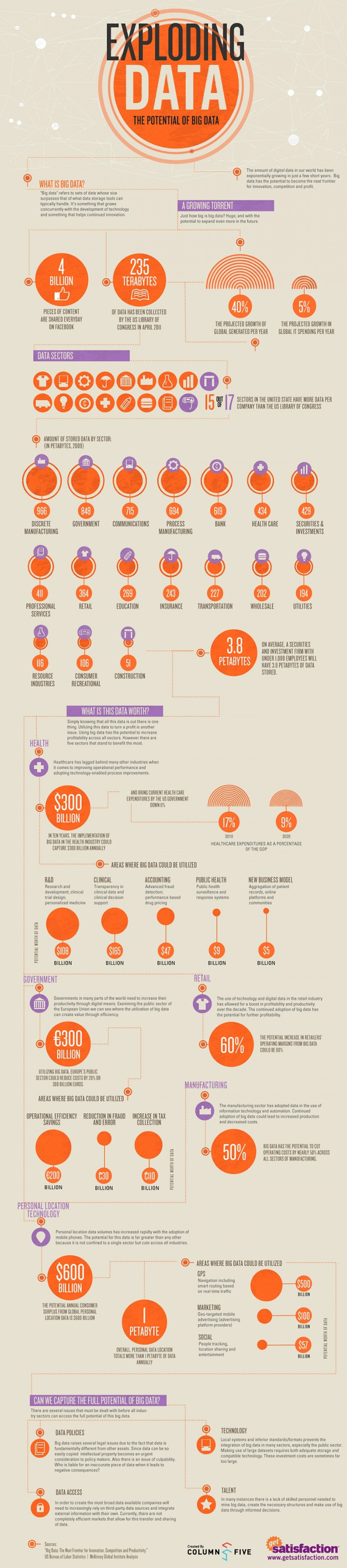 Exploding Data: The Potential of Big Data  Infographic