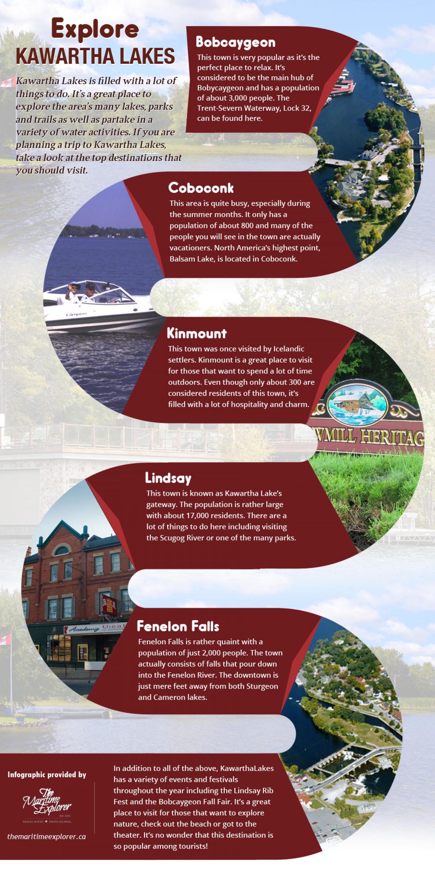 Explore Kawartha Lakes  Infographic