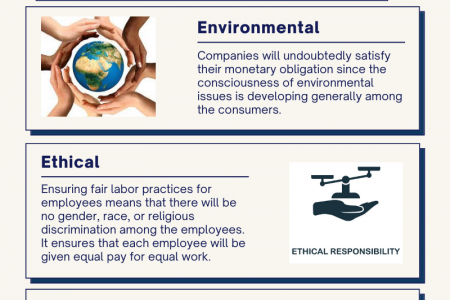 Explorer Types of Corporate Social Responsibility - Wachs Strategies Infographic