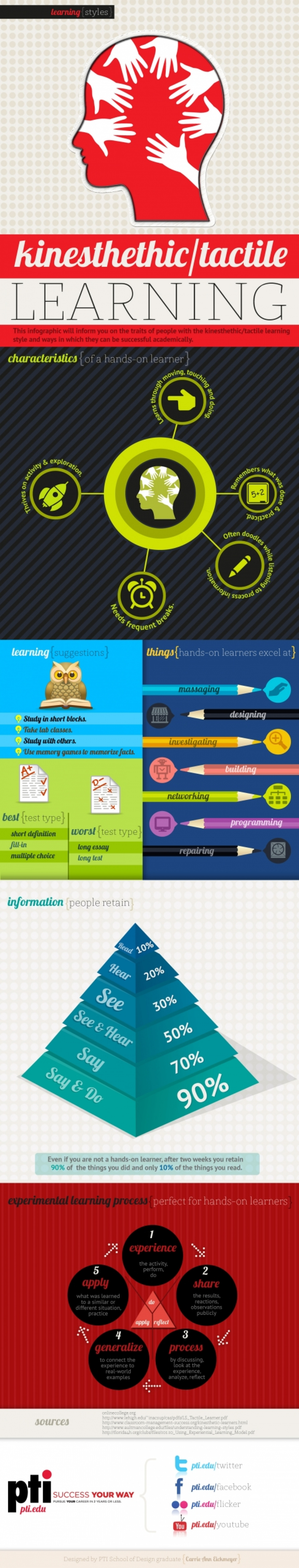 Exploring Kinesthetic/Tactile Learning Styles Infographic