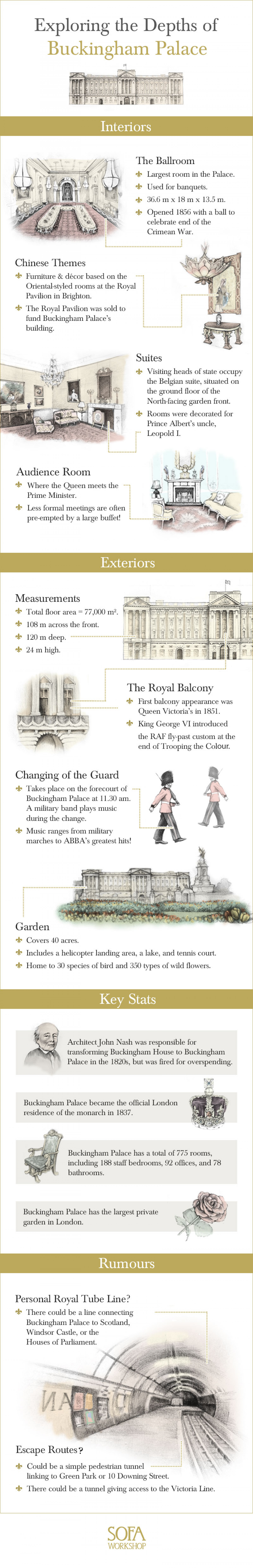 Exploring the Depths of Buckingham Palace Infographic