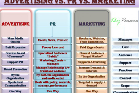 Exploring the Differences between: Advertising, PR, Marketing Infographic