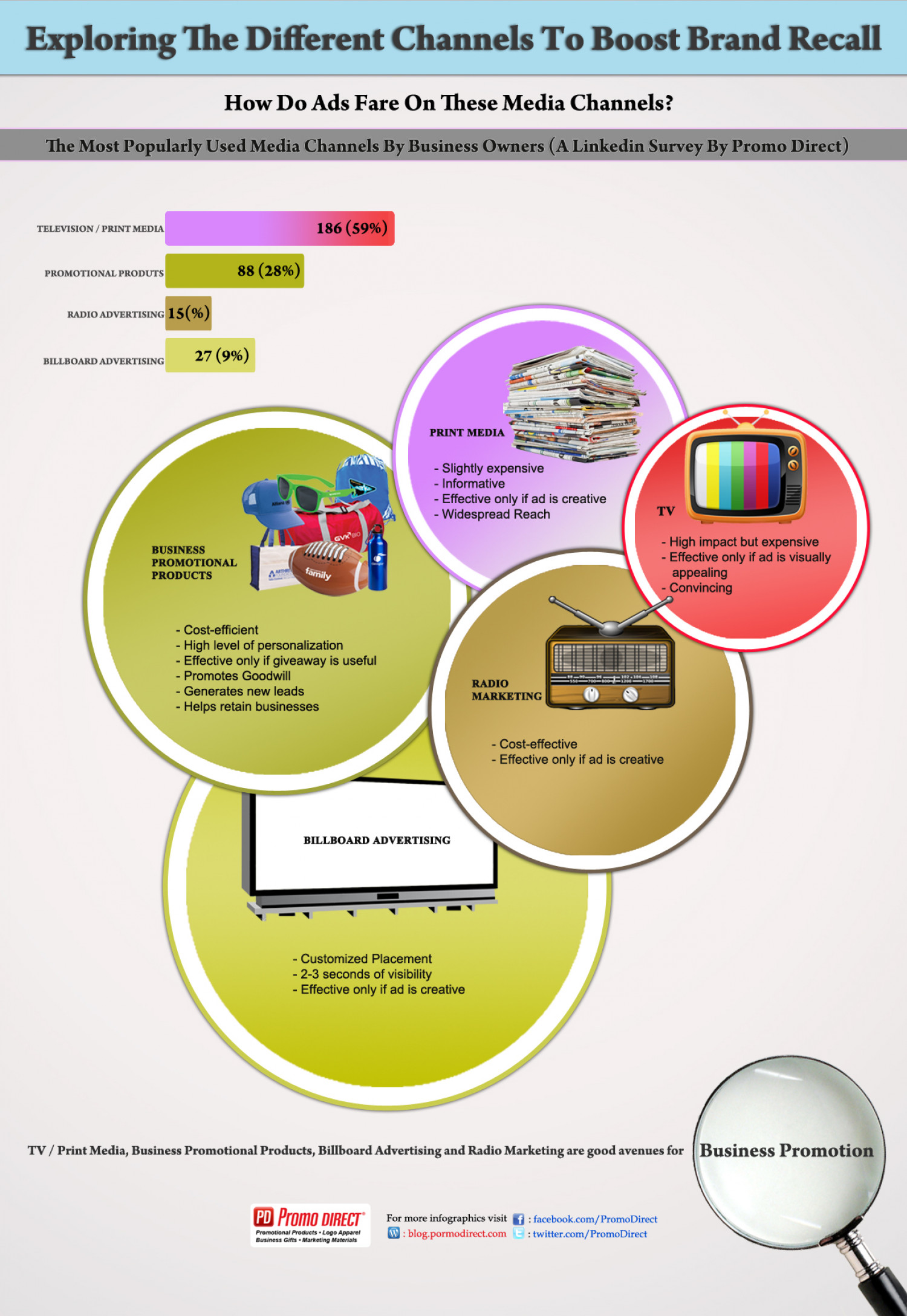 Exploring The Different Channels To Boost Brand Recall Infographic