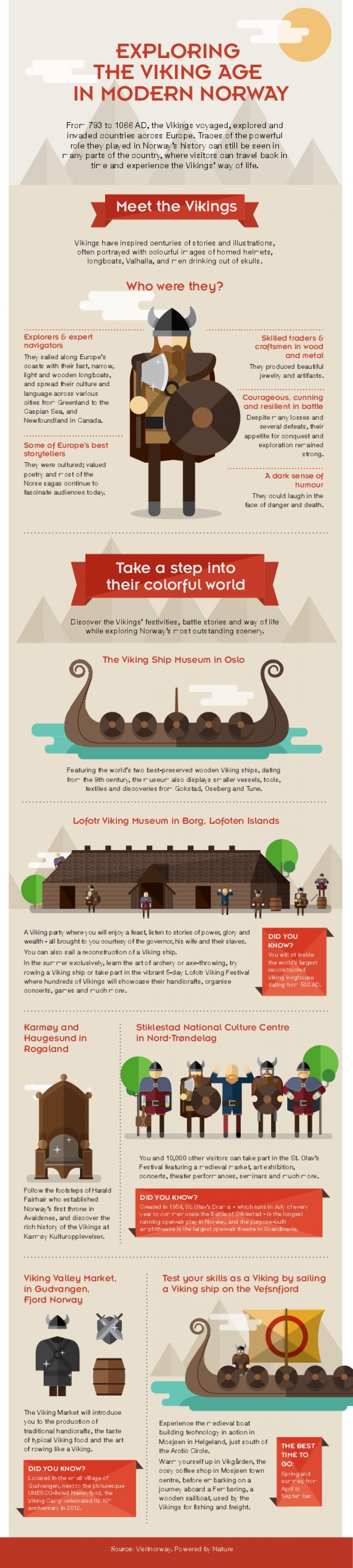 Exploring The Viking Age in Modern Norway Infographic
