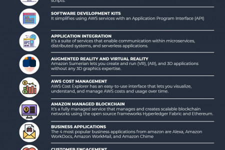 Exploring The World Of Amazon Web Services On Cloud Platform Infographic