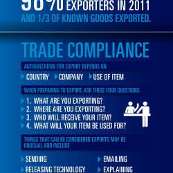 Export and Trade Compliance | Visual.ly