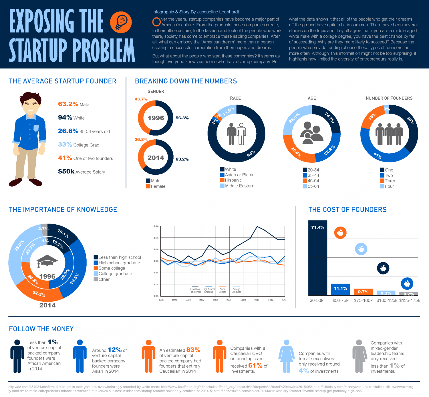 Exposing the Startup Problem Infographic