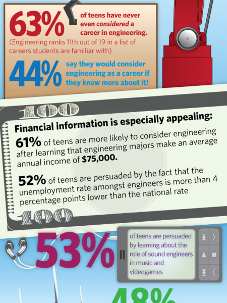Exposure to Engineering Doubles Teens' Career Interest Infographic