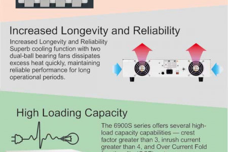 Extech 6900S Series - A Simple AC Power Source   Infographic