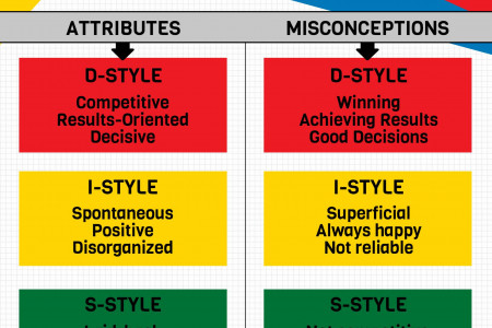 Extended DISC: Misconceptions About DISC Styles Infographic