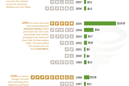 Extreme Weather Extracts Heavy Toll Across States: 1992-2012  Infographic