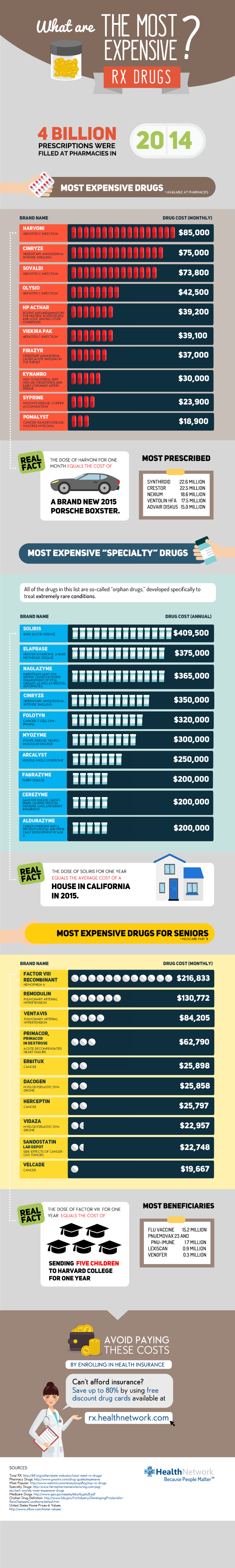Extreme drug pricing. Here's the most expensive Rx drugs in the US Infographic