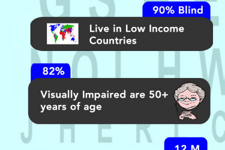 Eye Diseases Statistics Infographic