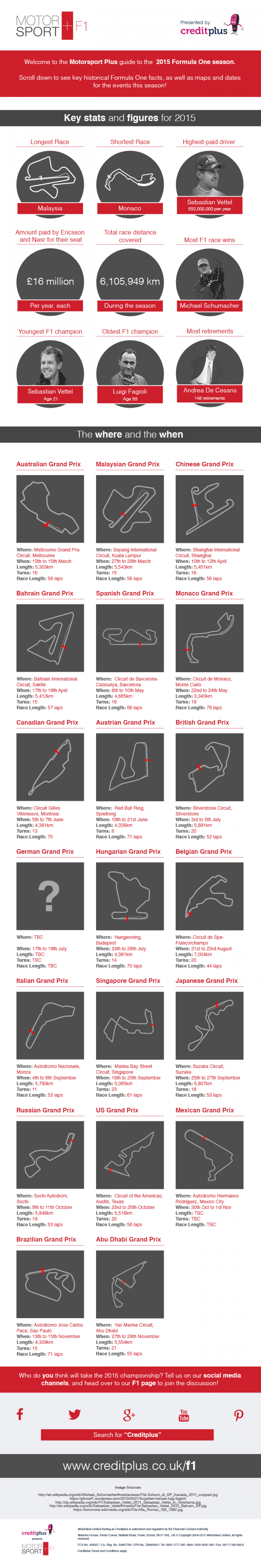 F1 2015 Track by Track Infographic
