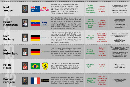 F1 Driver of the Year! Infographic