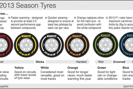F1 TYRES ROW Infographic
