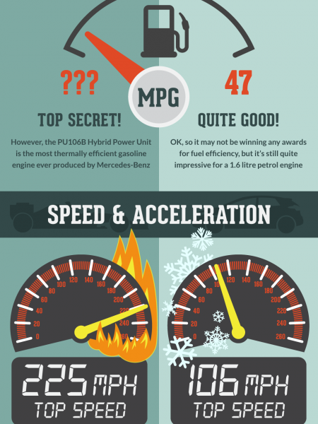 F1 Vs Road Car Infographic