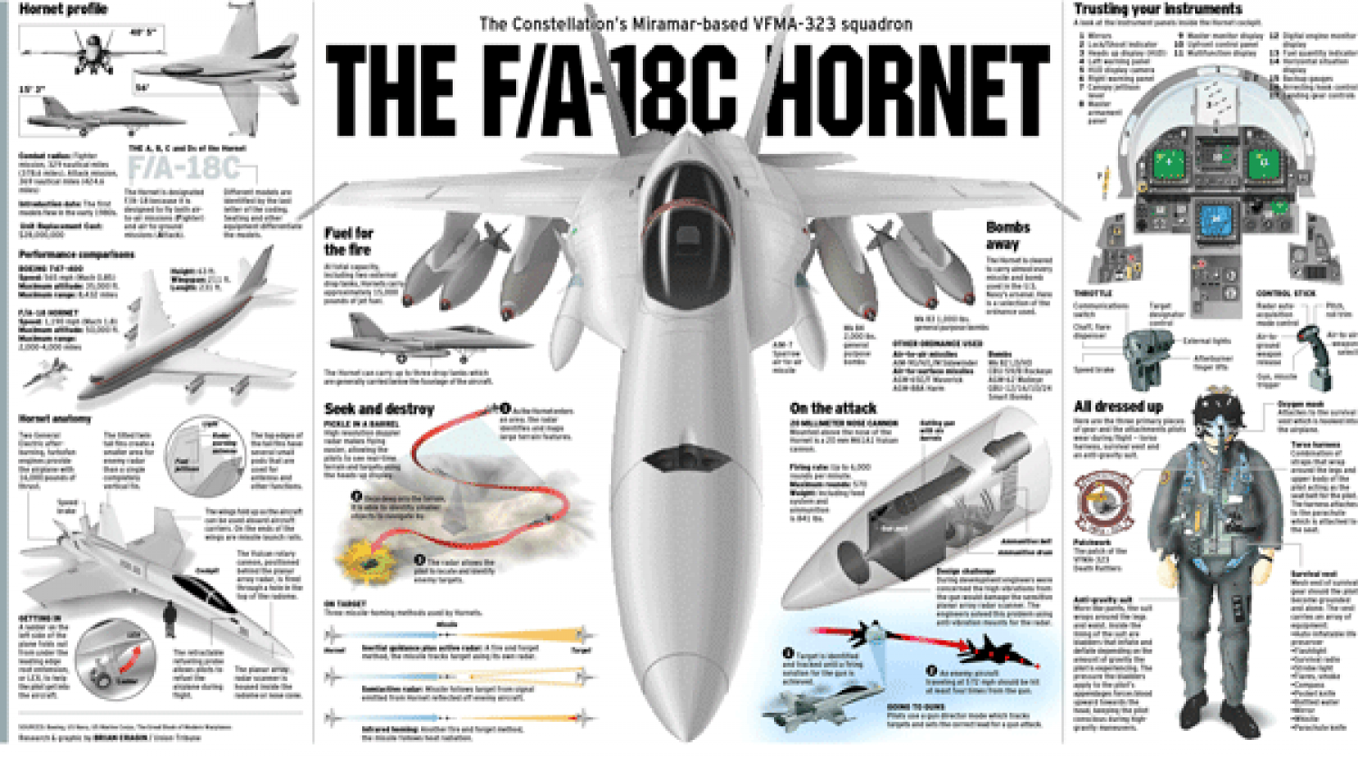 F 18 Hornet Weapons Diagrams Simple Guide About Wiring Diagram Garmin Zumo 590