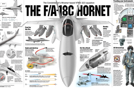 F/A-18 Hornet Infographic