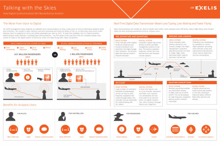 FAA's Next Generation Data Communications System Infographic