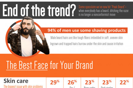 Face Value: The Importance Of Personal Branding Infographic