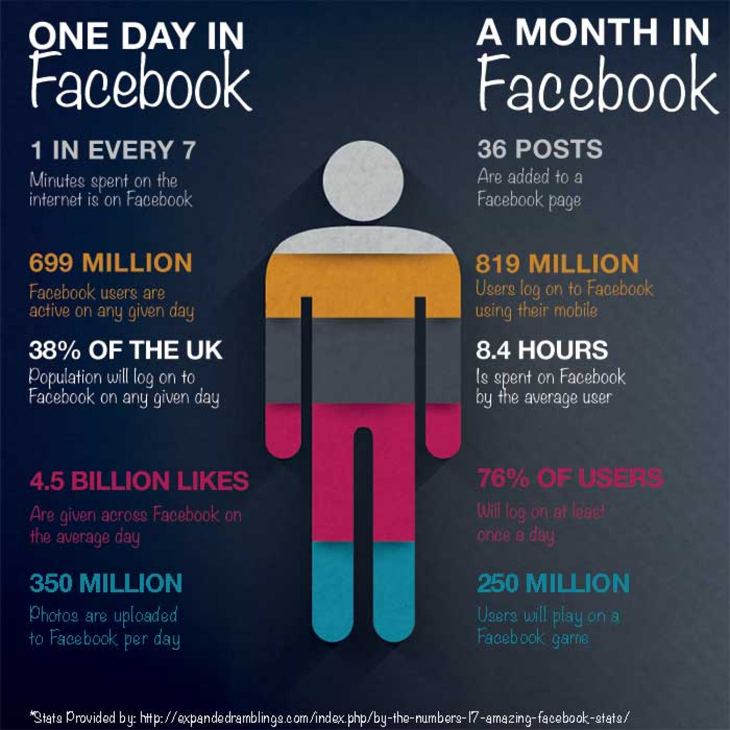 Facebook - One day and One month Infographic