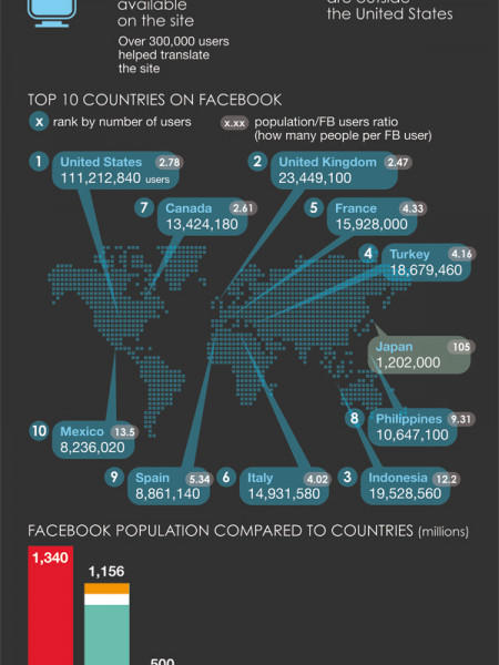 Facebook 101 Infographic
