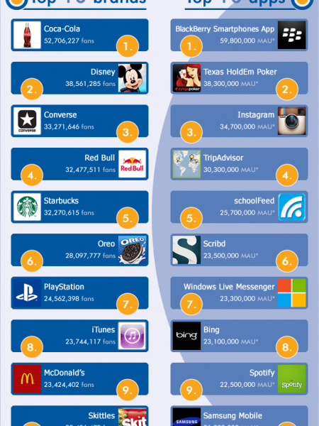 Facebook 2012: Facts & Figures Infographic