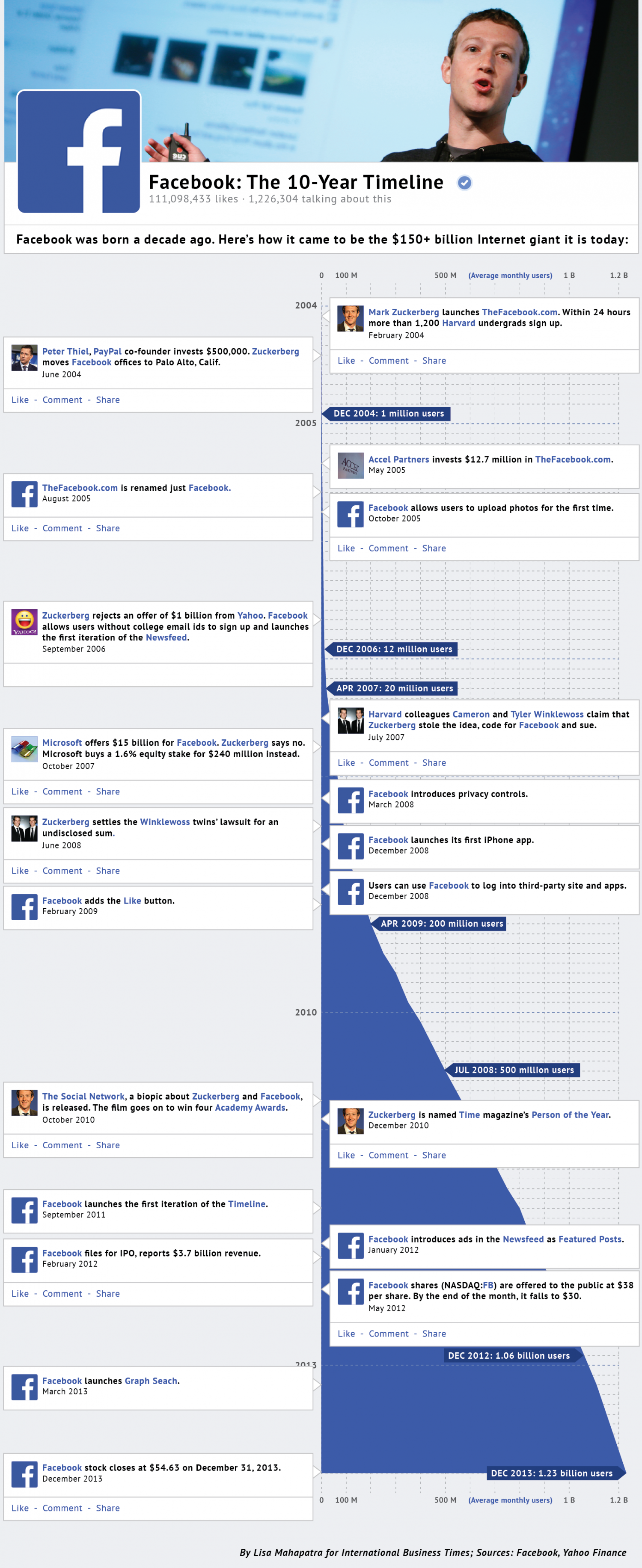Facebook: A 10-Year Timeline Infographic