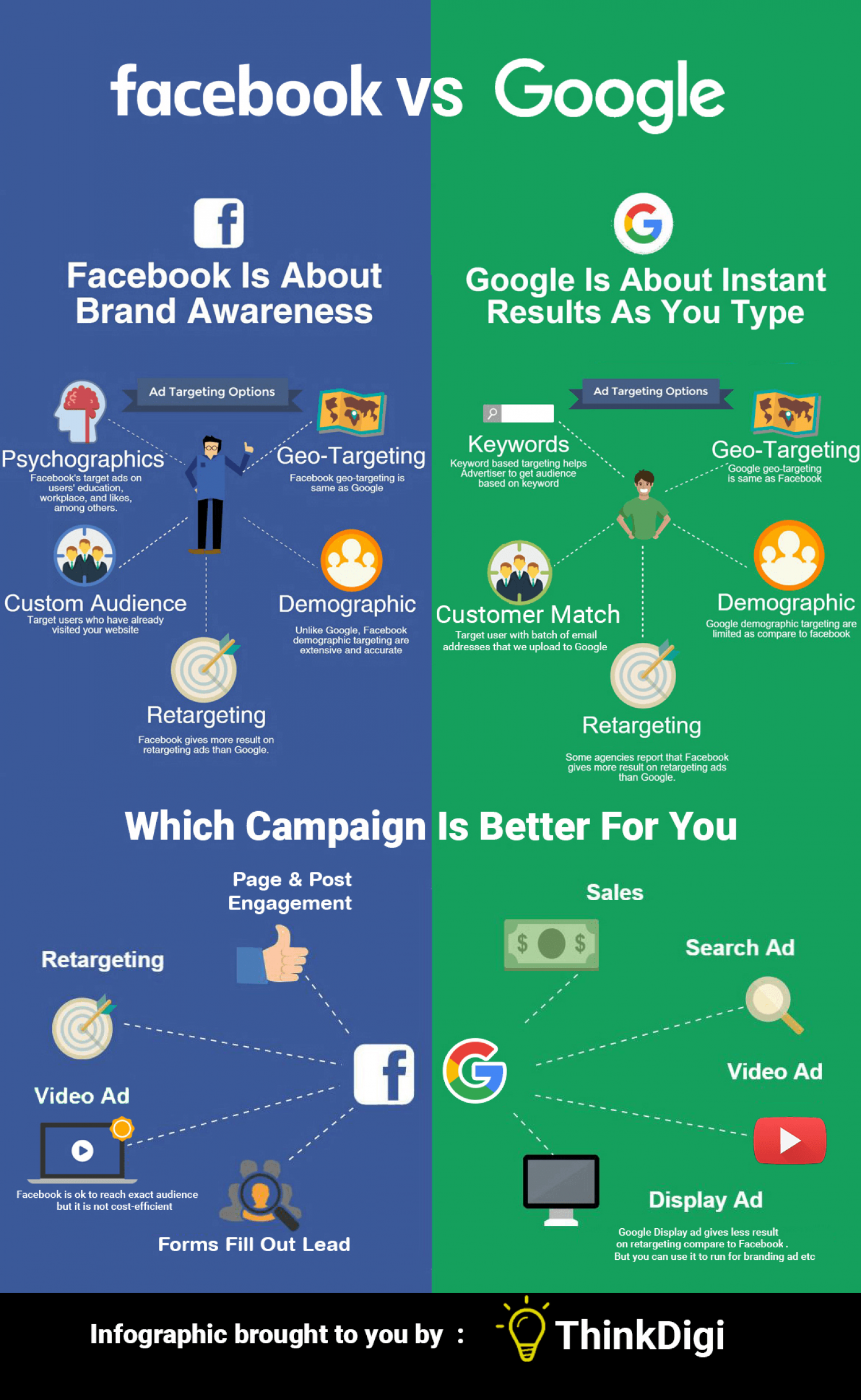 Facebook Ad vs Google Ad Infographic