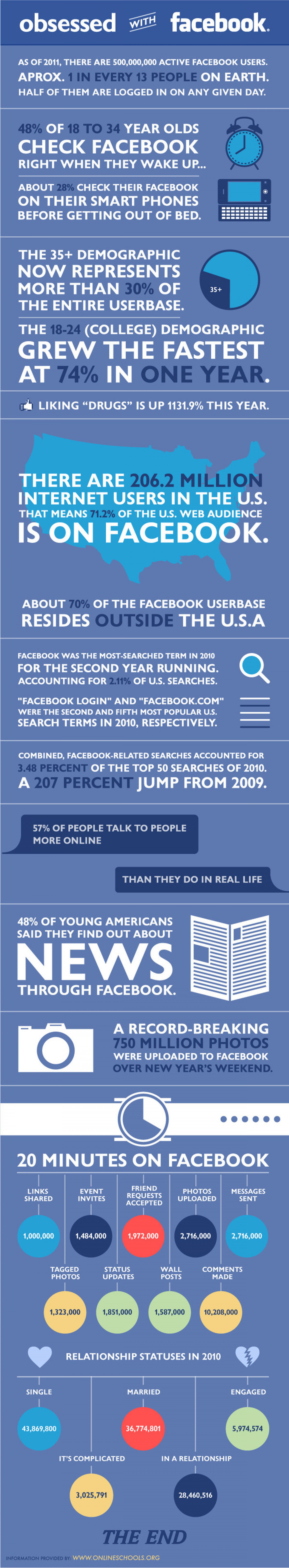 Facebook Addiction: Are We Obsessed? Infographic